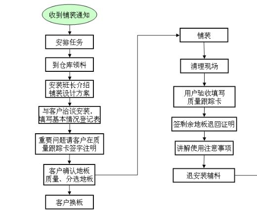 销售安装业务流程图