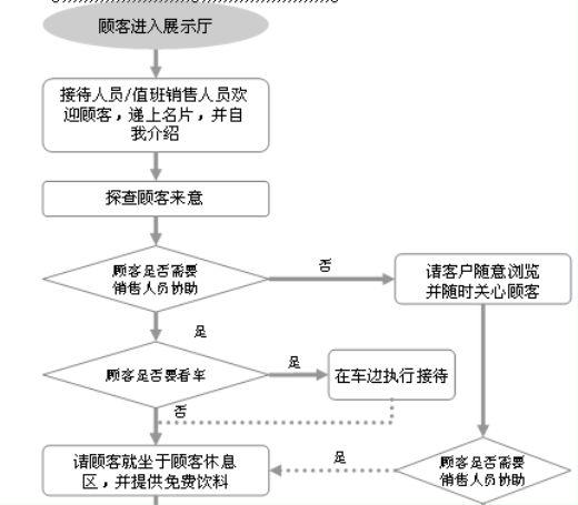 店内接待流程图介绍(ppt