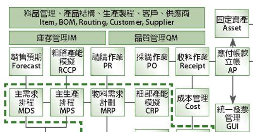ERP制造管理流程图 ppt 6页 管理流程图