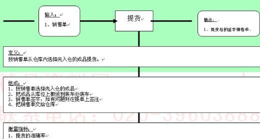 发货流程图模板