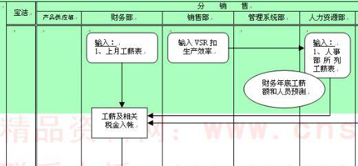 洁公司工资会计流程图 doc 2页