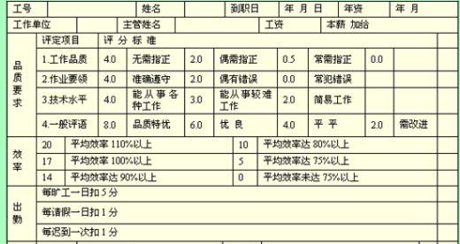 2页)-绩效考核表-精品资料网