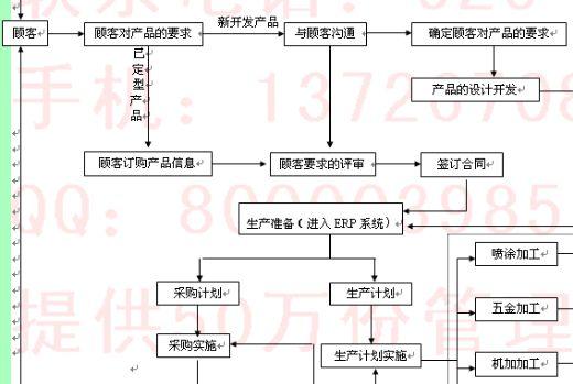 质量管理体系流程图-iso9001:2000质量管理体系流程