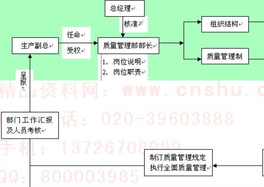 质量管理部部长工作流程图