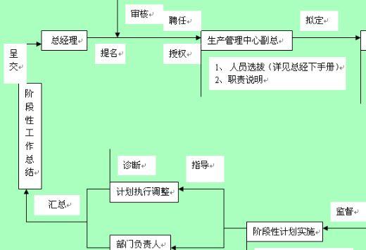 1页) 某公司人事部实例工作流程图(p 公司全套作业流程图(ppt 157页
