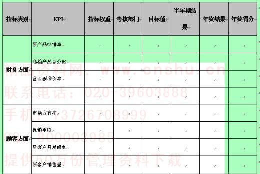 制度表格 表格模板 绩效考核表