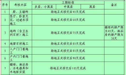 住宅豪华装修阶段进度考核标准表