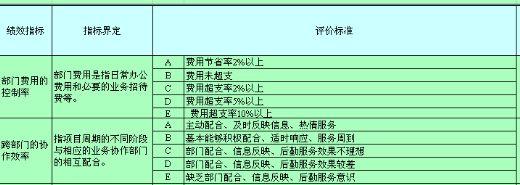 办公室主任月度绩效考核表