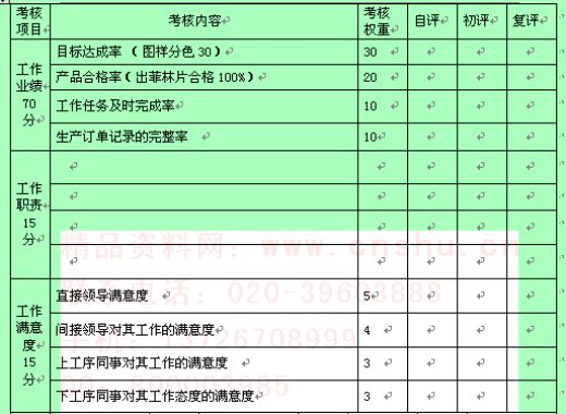 公司员工月度绩效考核表