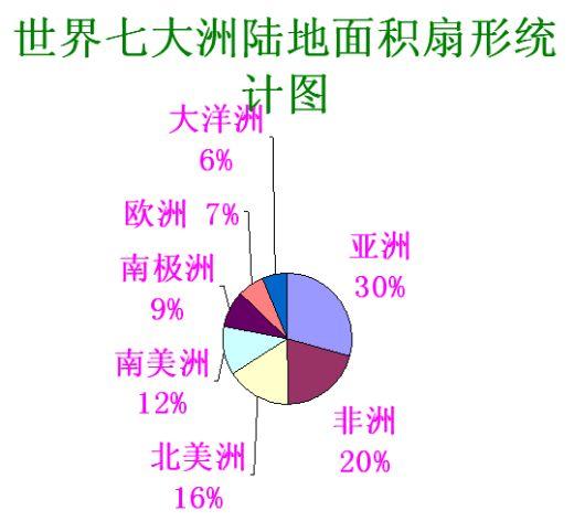 统计图的选用之扇形统计图