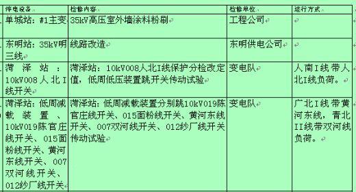 关于电网设备停电检修计划的通知 doc 13页 通知格式范文