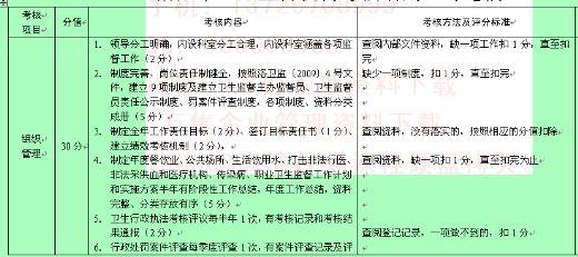 论洛阳市卫生监督机构考核细则