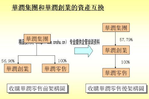 华润集团架构重组培训教材 ppt 50页 并购重组
