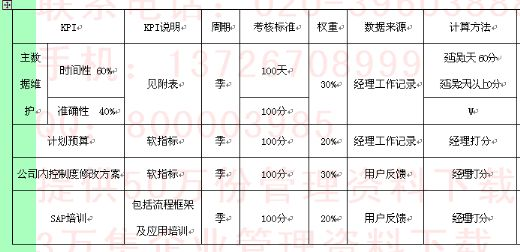 财务部管理会计kpi组成表