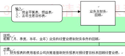 宝洁公司财务管理流程图