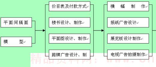 项目工作计划流程图