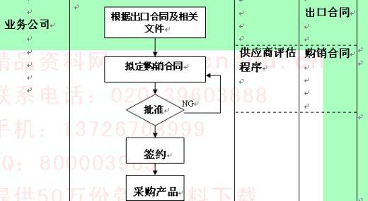 采购控制程序流程图