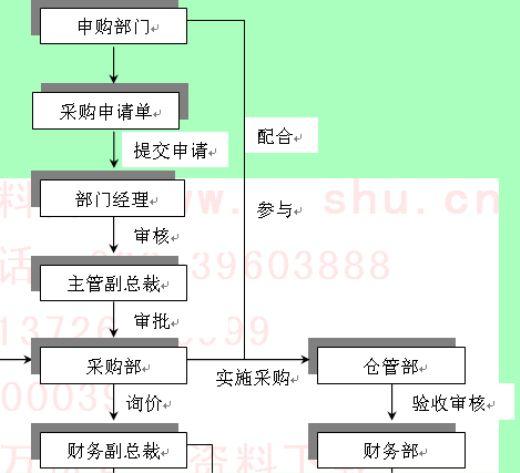 公司采购业务流程图