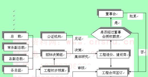 工程项目决策业务流程图