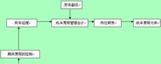 成本费用管理会计流程图
