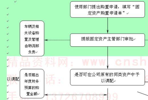 固定资产管理之申购流程图