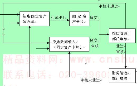 固定资产业务流程图