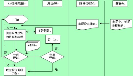 集团投资决策流程图(doc6页)内容