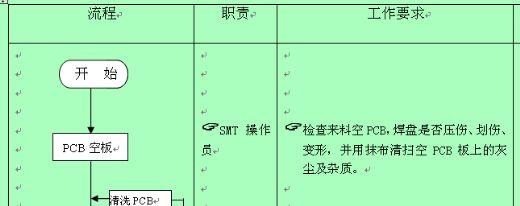 公司smt部生产流程图