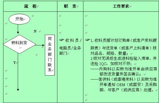 物资管理流程图; 仓库物料控制流程图;