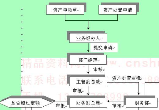 某企业招待费报销流程图(doc 7 公司内部招待工作管理流程图(p 公司盘