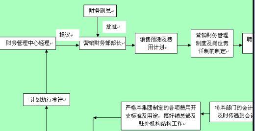 财务部出纳工作流程图-精品资料网