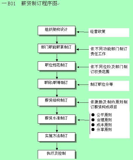 薪资制订程序图及自我评价表(doc 20页)