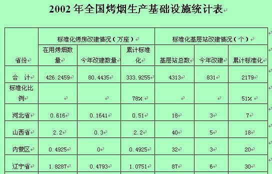某年全国烤烟生产基础设施统计表(doc 2页)