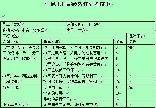 信息工程部绩效评估考核表