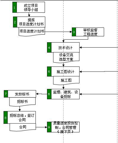 项目实施及计划管理流程图