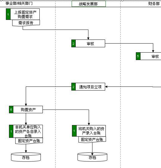固定资产购置管理流程图(ppt