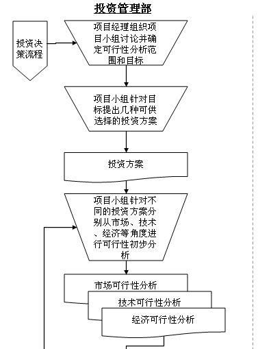 投资决策管理流程图