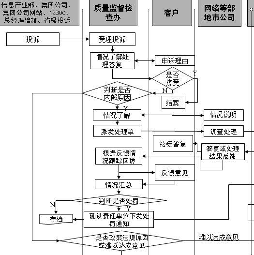 服务质量监督外部投诉处理管理流程图