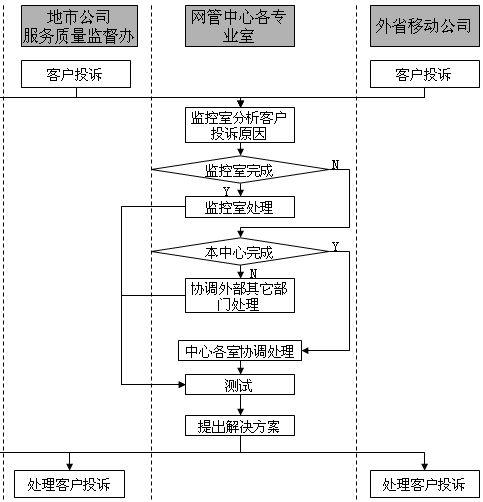网络管理中心客户投诉处理管理流程图