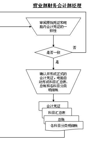 营业部会计核算管理流程图