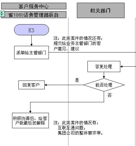 流程图(3)(ppt