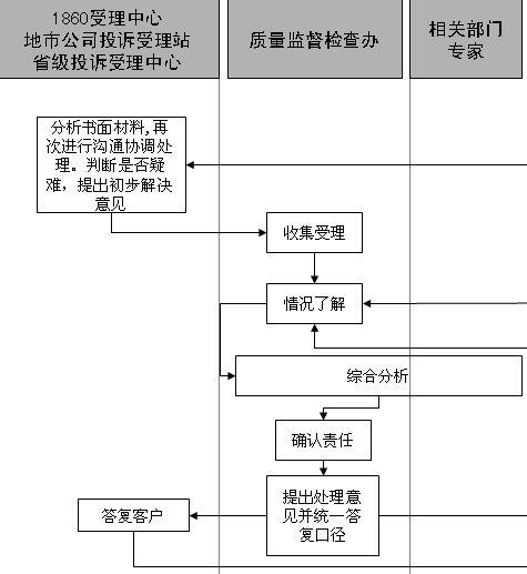 投诉管理流程图(ppt