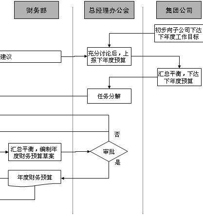 4页 某企业成品出库流程图(doc 2页 酒吧调酒操作流程图(doc 1页)