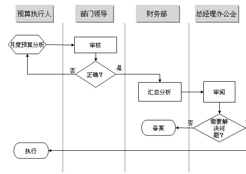 管理流程图(ppt