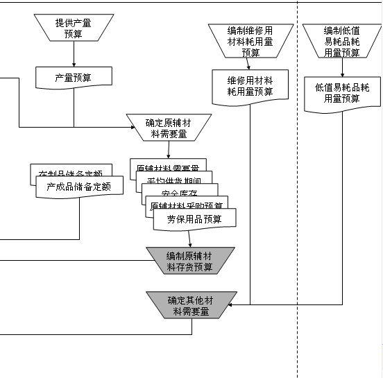 存货预算编制管理流程图