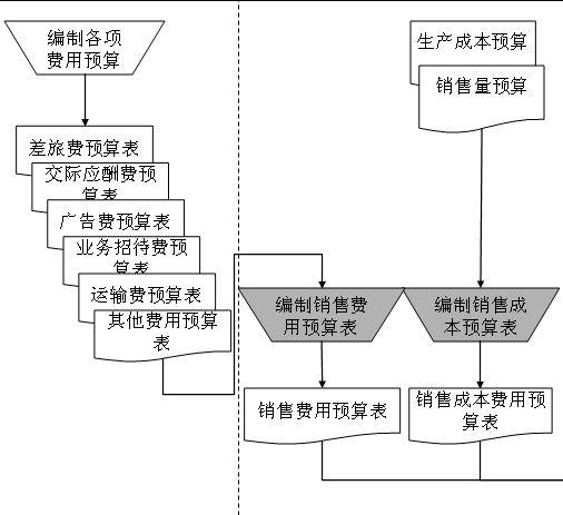 费用预算编制管理流程图(ppt