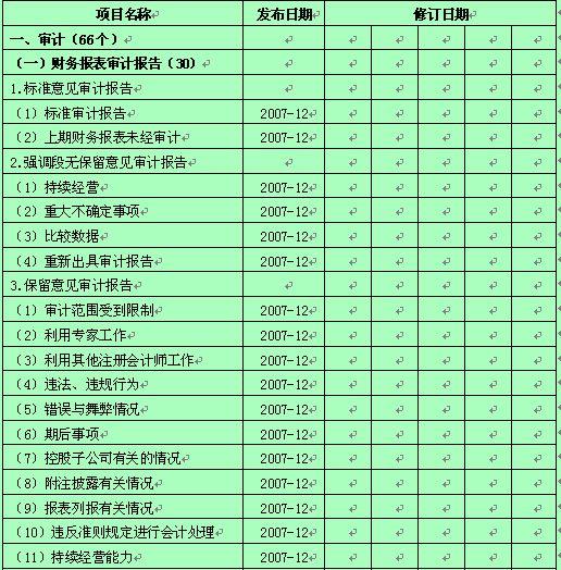 某公司业务审计报告模板 doc 5页 行政管理表格