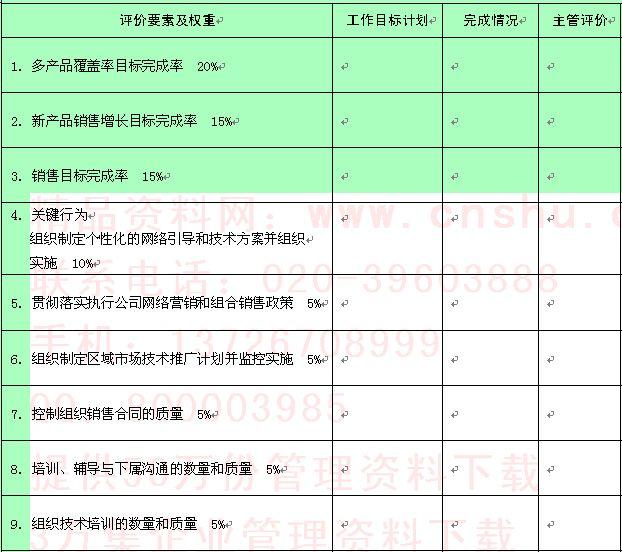 分支机构经理季度绩效评价指标