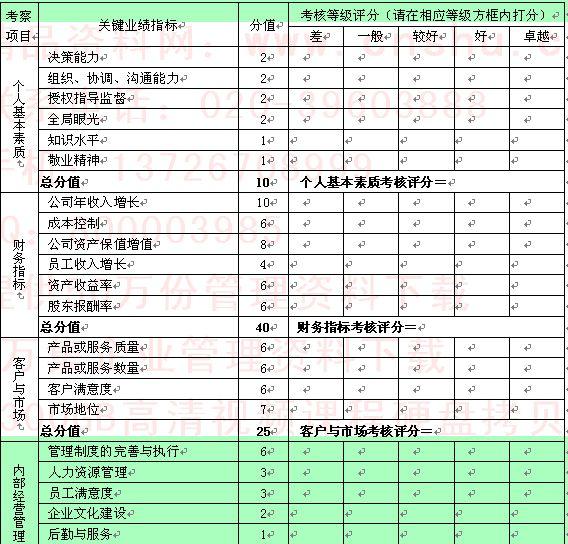 员工绩效考核评分表