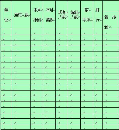 某公司人事流动月管理记录报表